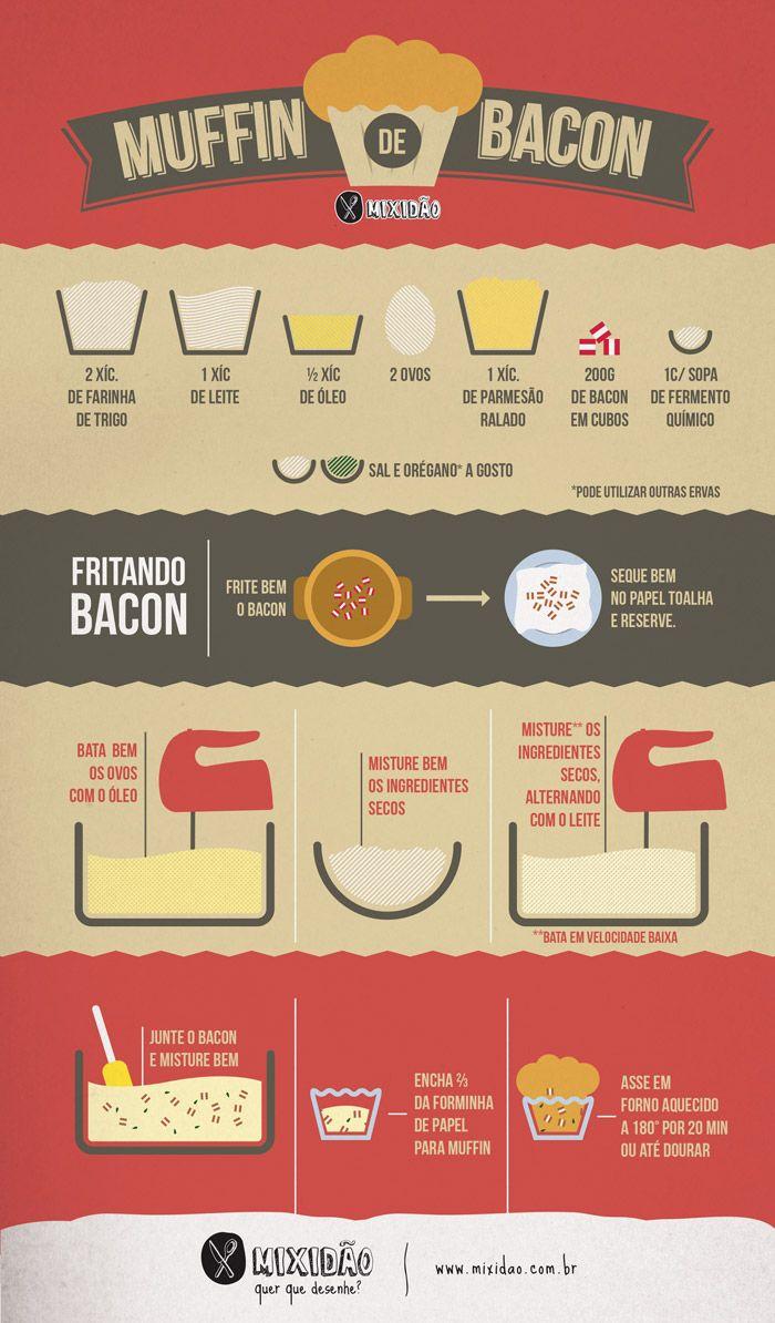 Receita infográfico de muffin de bacon