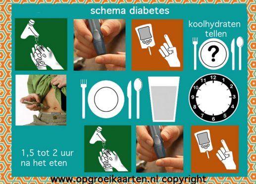 Suikerziekte / Diabetes schema. Plaatjes van de verschillende stappen die voor en na het eten moeten worden gedaan.