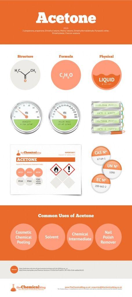 Acetone Infographic