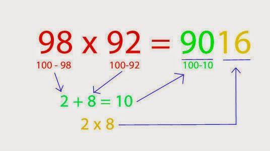 Multiplicar números grandes no es tanto problema con este truco.    1.- Por ejemplo si vamos a multiplicar 98 X 92 réstale a cien cada cifra: 100 – 98= 2 y 100-92=8  2.-Quedarían 2 y 8 como resultado