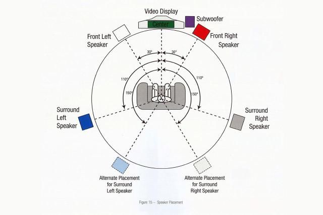 Diagram How To Set Up Wiring For Home Theater