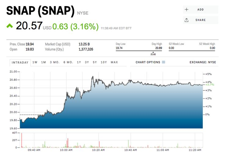 REUTERS/Brendan McDermidShares of Snap, the parent company of messenger app Snapchat, are higher by 3.16% at $20.57a share on Tuesday after the company released its World Lenses feature, which lets users place virtual objects onto real objects  http://aspost.com/post/Snap-spikes-after-releasing-its-World-Lenses-feature--SNAP-/20899 #finance #stockquotes #financenews #resources http://aspost.com/post/Snap-spikes-after-releasing-its-World-Lenses-feature--SNAP-/20899
