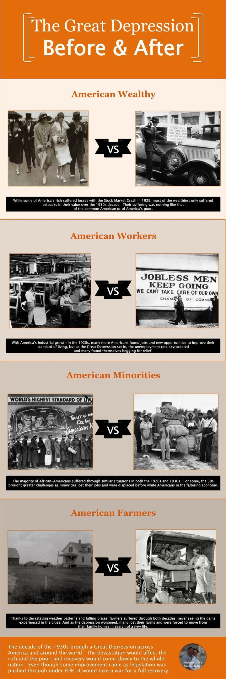 Use Infographics to teach the Great Depression $