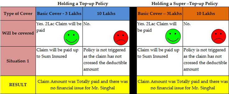 Topup Vs super topup - X has a claim for 2Lac