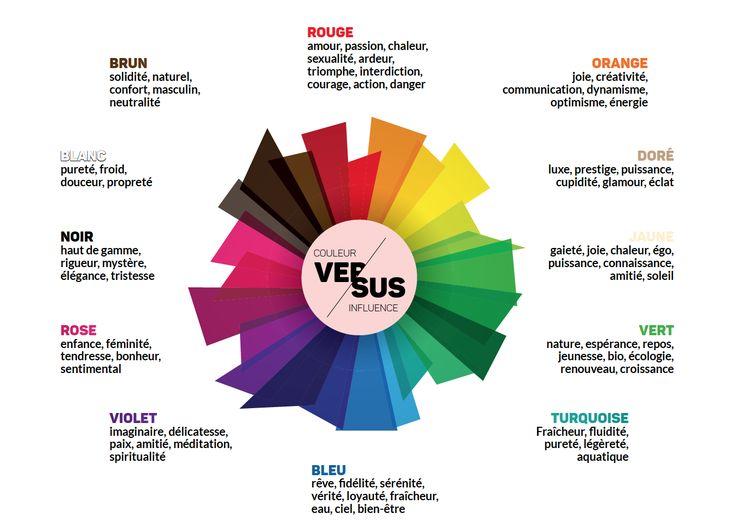 Quelle couleur choisir et pourquoi : nuancier des significations par Exaprint