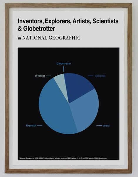 Inventors, Explorers, Artists, Scientist & Globetrotter…