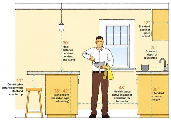 Follow our kitchen design guidelines for the placement of appliances, cabinets, and countertops, and you can't go wrong. | Illustration:  Arthur Mount | thisoldhouse.com
