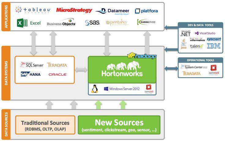 Hadoop's part in a Modern Data Architecture - Hortonworks
