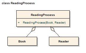16 best uml class diagram images on pinterest class diagram uml uml shared aggregation example 1g 290 ccuart Gallery