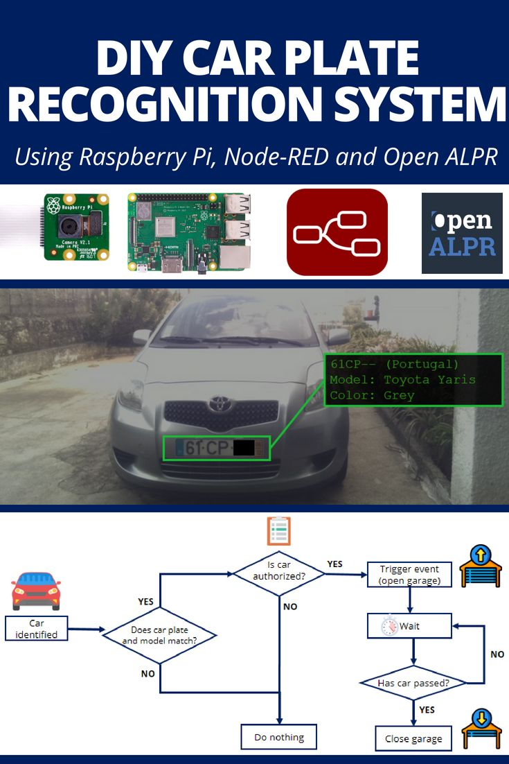 Car Plate Recognition System with Raspberry Pi and…