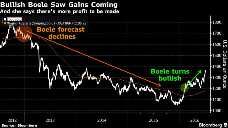 Oro: il rialzo ha ancora spazio - Materie Prime - Commoditiestrading