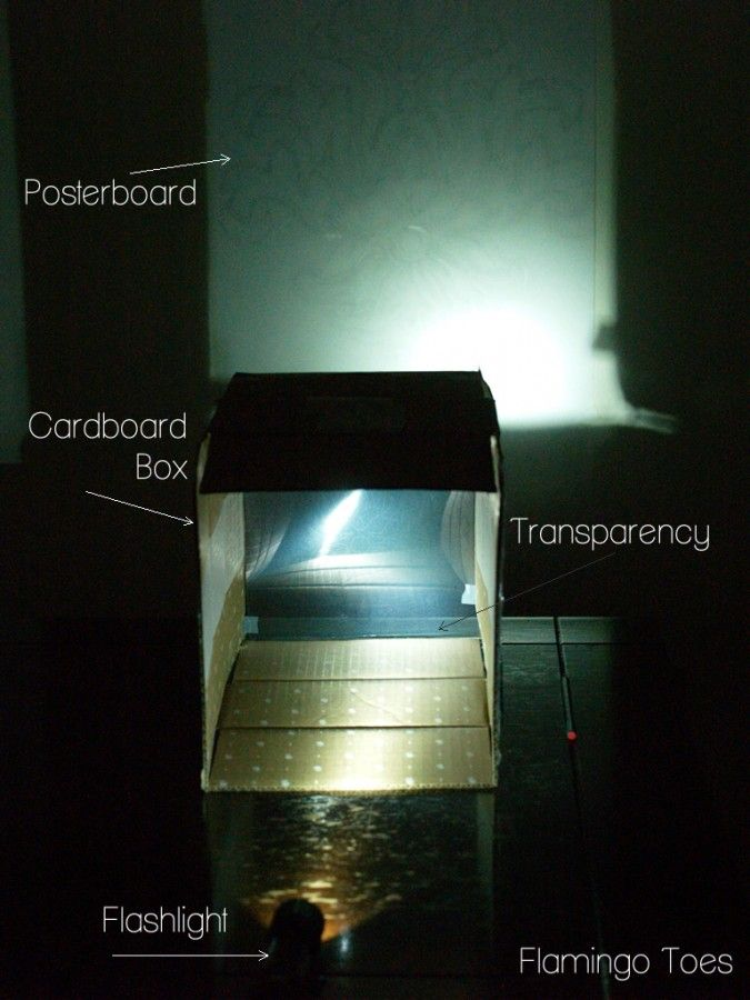 14 Best Images About Homemade Projectors On Pinterest