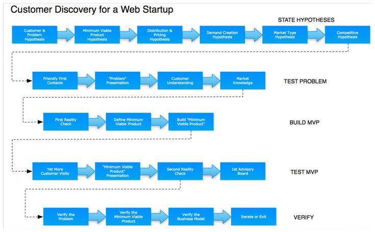 Customer Development Checklist for My Web Startup