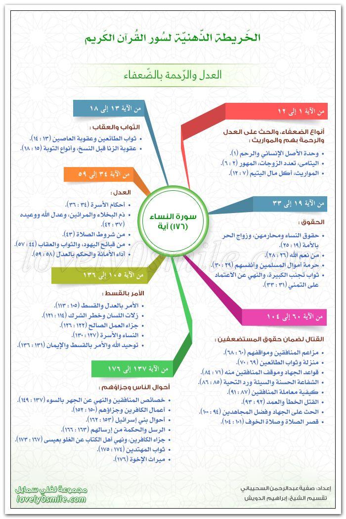 الخريطة الذهنية لسورة النساء العدل والرحمة بالضعفاء Learn Quran Islam Facts Islamic Love Quotes