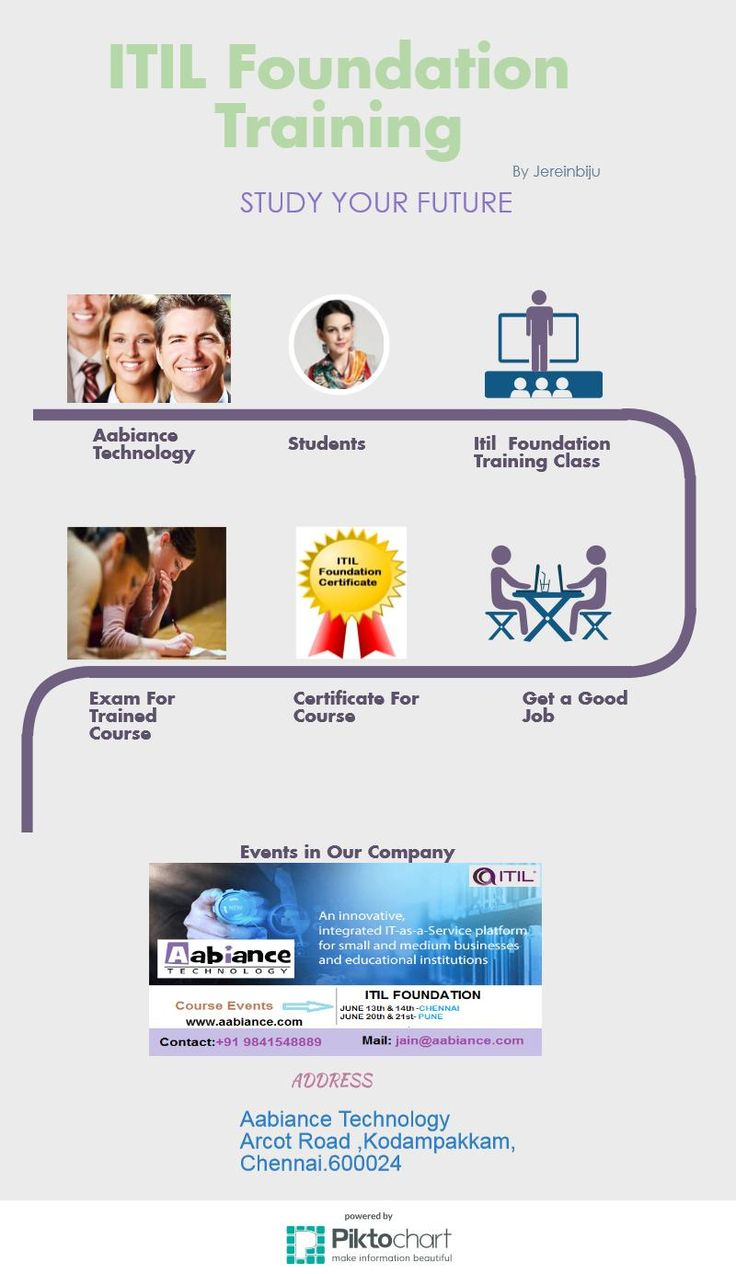 18 best itil foundation images on pinterest management itil training methods and the certification process for your dream jobs xflitez Gallery