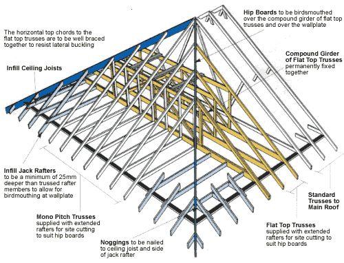 51 best d c techos images on pinterest rooftops for Hip roof advantages and disadvantages