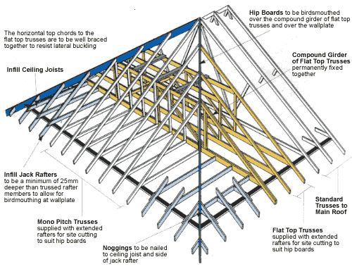 Hipped Truss Roof Detail Examples Pinterest