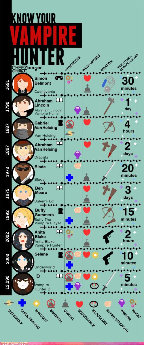 Despite Abraham Lincoln's actual birth being in 1809 and the Blade reboot occurring in the early 2000s this is still a cute infographic.