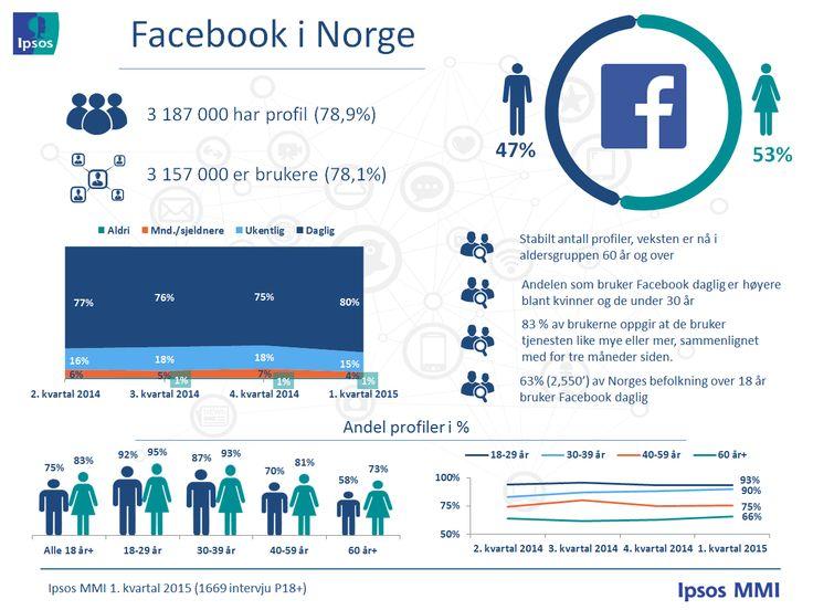 Profiler og bruksfrekvens – Ipsos MMIs tracker om sosiale medier   Ipsos MMI