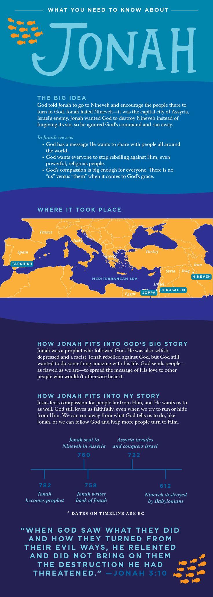 Bible Need To Know: Jonah | NewSpring Church