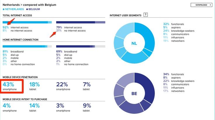 Internetgebruik Nederland versus Belgie