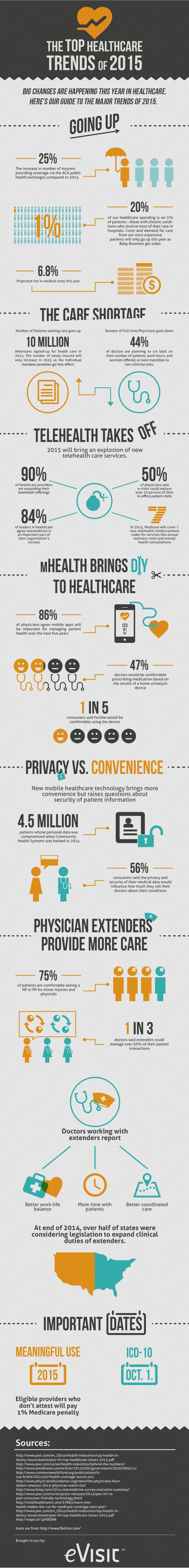 Infographic: Top Healthcare Trends of 2015  www.mpaagroup.com #informatics #HealthcareTrends