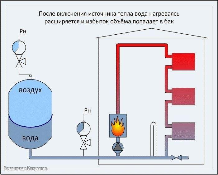 Расширительный бак системы отопления. Расчет.  Расширительный бак в системе отопления предназначен для компенсации избыточного давления вызванный нагревом теплоносителя. При нагревании теплоноситель расширяется и в замкнутой системе отопления возникает избыточное давление. При повышении давления в системе выше допустимого может произойти разрыв отопительных элементов, труб или кранов, что выведет из строя всю систему отопления.  Для компенсации указанного выше избыточного давления…