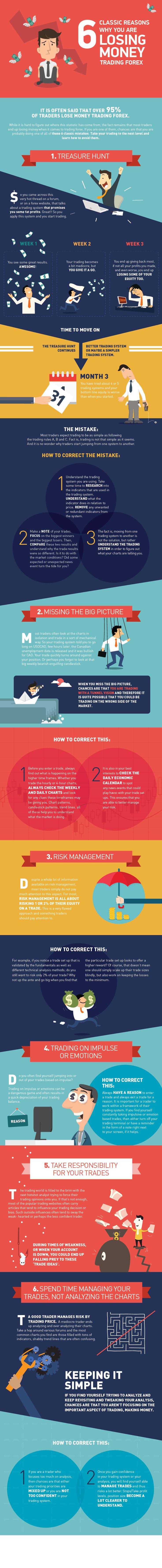 #Infographie : 6 Raisons pour lesquelles vous perdez de l'argent sur le #Forex