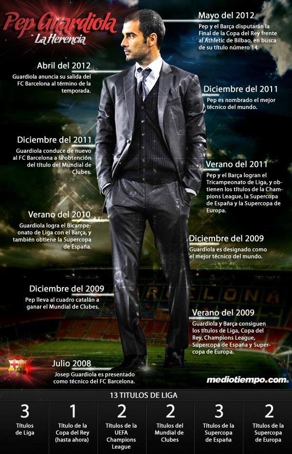 La herencia de Pep #Guardiola. El mejor entrenador del mundo