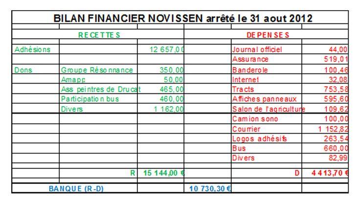 A Voir Modele Bilan Financier D Une Association Bilan Financier Financier Bilan