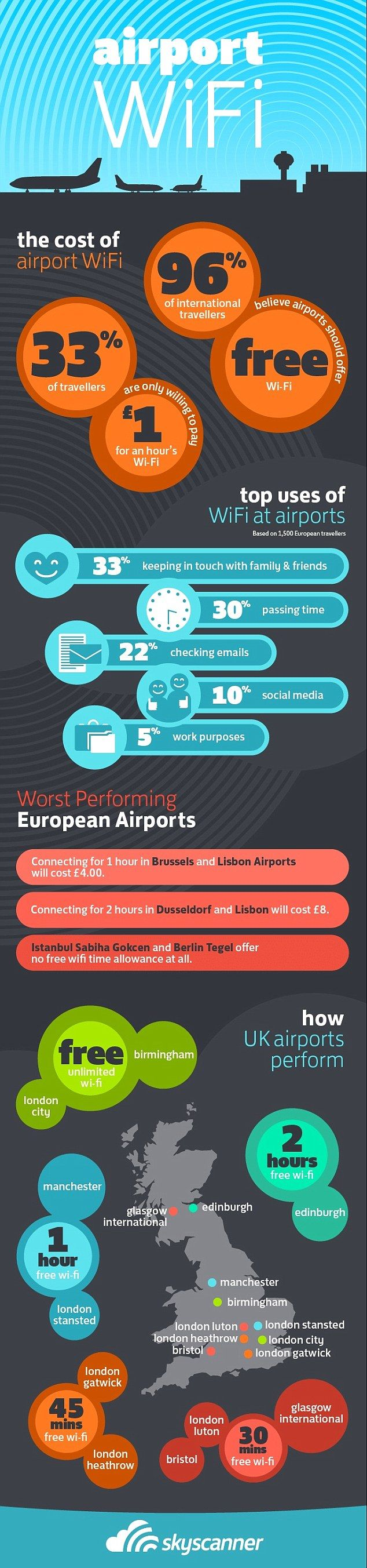 Infographic reveals how airports perform for passenger wifi... - Airport WiFi