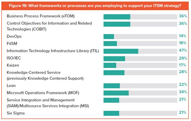 ITSM Frameworks: Which Are Most Popular? - BMC Blogs