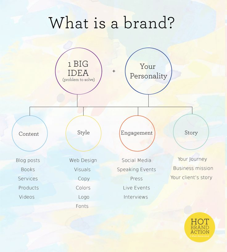 I love this infographic by Shenee Howard. In fact, the whole post is pretty brilliant. It has really got me thinking about my own brand story