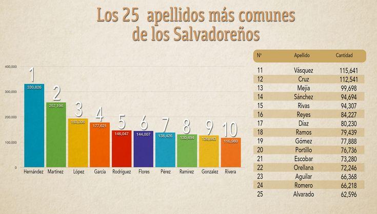 El Top 10 de los nombres y apellidos más comunes en El Salvador | Diario1