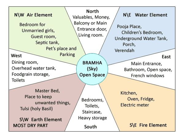 Vastu tips residential source wwwvastuvicharcom for Bathroom in southwest corner vastu