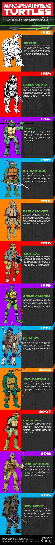 Evolution visuelle des Tortues Ninja de 1983 à 2014