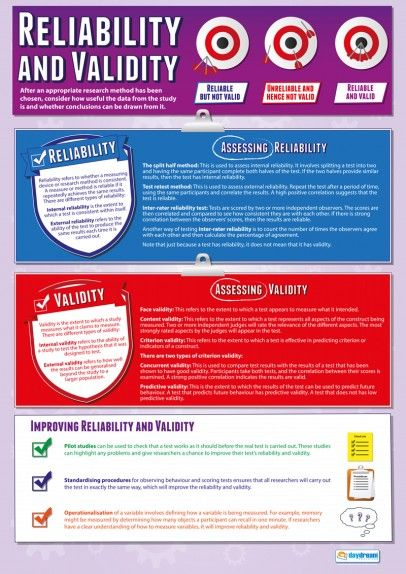 Keys to personal esteem - Reliability and Validity Psychology Poster