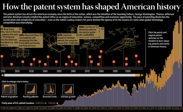 How the patent system has shaped American history    The patent system has driven the American economy since the birth of the nation, which was the intention of the founding fathers. George Washington, Thomas Jefferson and later Abraham Lincoln extolled the patent office as an engine of innovation, science, competition and economic opportunity.