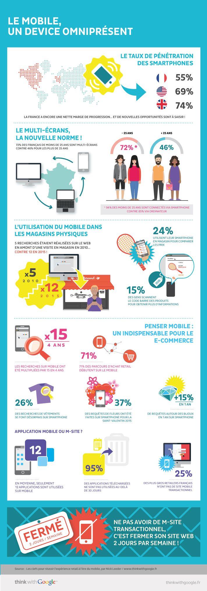 Le mobile, un device omniprésent — Think with Google