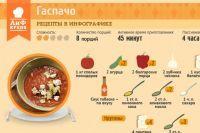 Рецепты домашних блюд в инфографике на | aif.ru