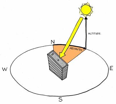 Solar Position | Sustainability Workshop