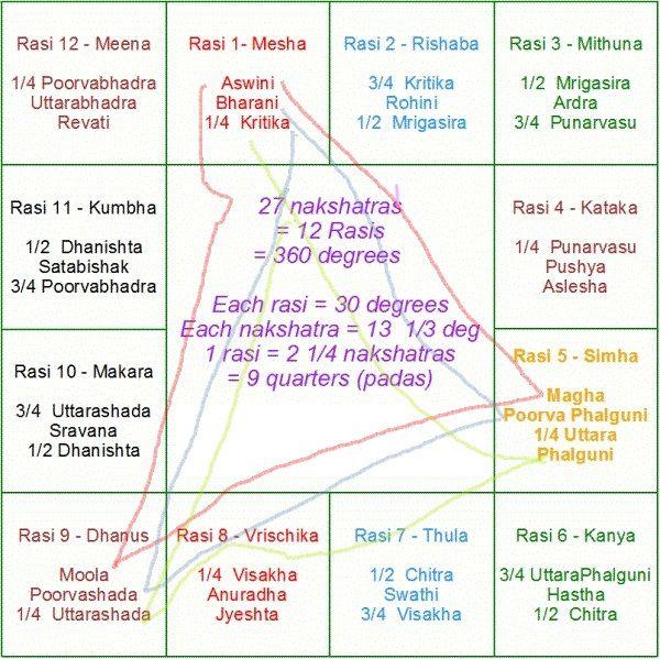 Horoscope tamil in vedic matching Vedic horoscope