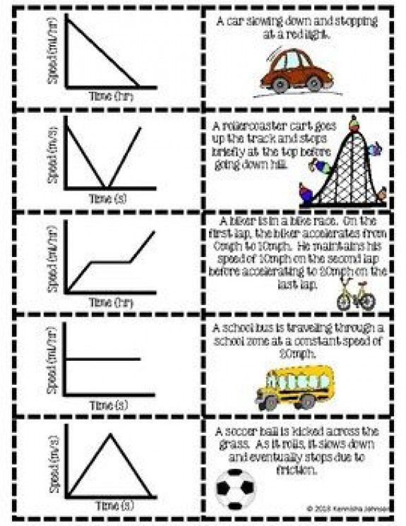Speed-Time Graph Scenarios Card Match Activity #physics #