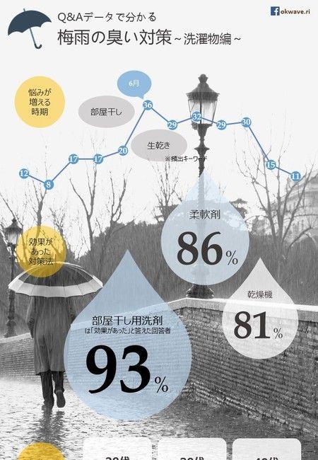インフォグラフィックス-infogra.me(インフォグラミー) 梅雨時期の嫌なあの『臭い』一番支持されている対策法は?