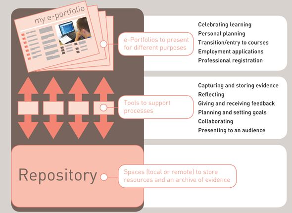 Understanding how e-portfolios work - Impact of e-portfolios on learning (Hartnell-Young et al 2007)