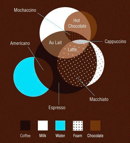 Een diagram die je koffie helpt begrijpen.