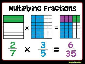 This fraction multiplication poster acts as a reminder to students learning the area model for multiplying fractions. The fun colors make is a great anchor chart or poster for a math word wall.