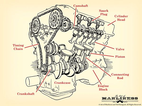 How an engine works---engine parts diagram v-8