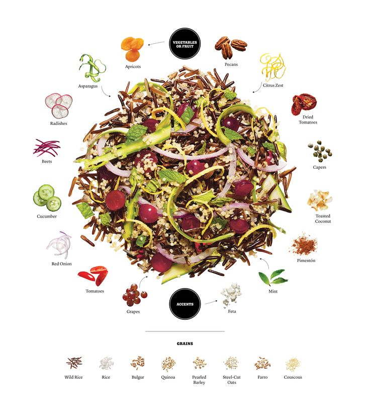I love this graphic for grain salads!