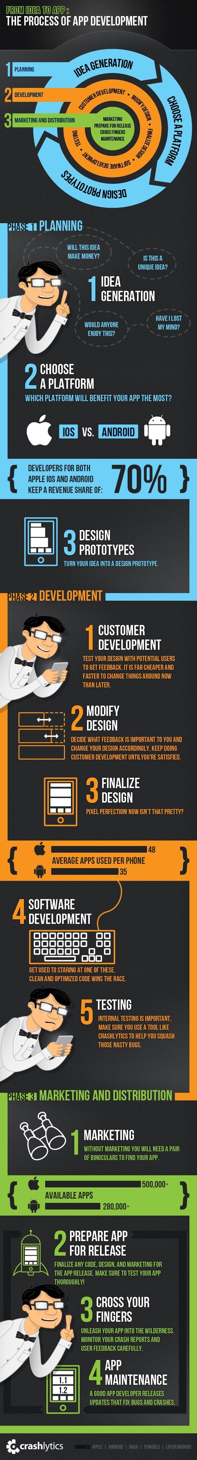 Crashlytics: From Idea To App  The Process Of App Development